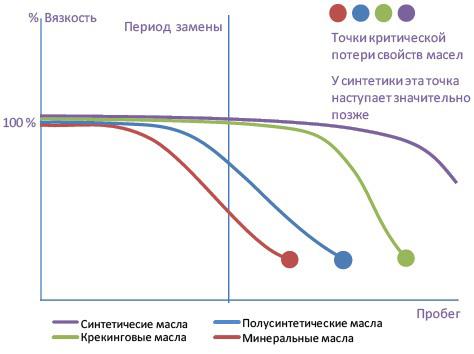График потери свойств вязкости у моторных масел.