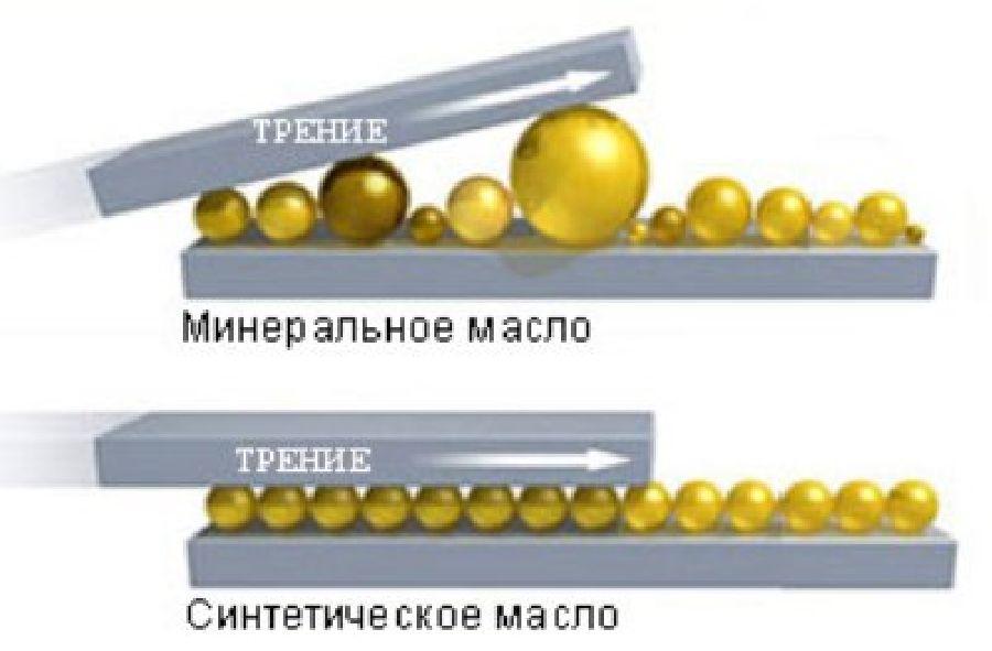 Различие между минеральными и синтетическими маслами